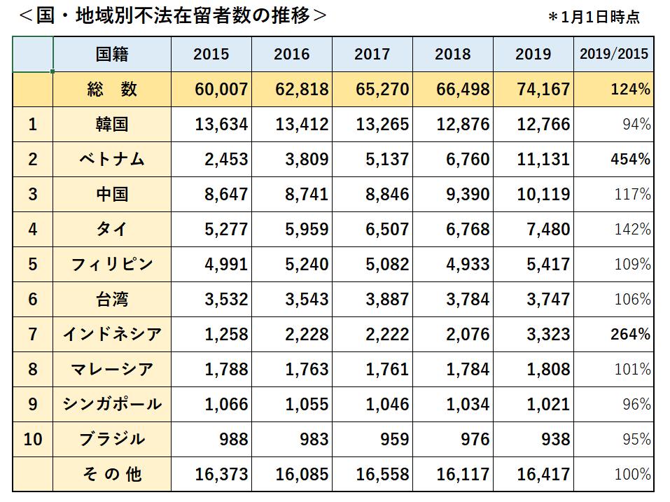 入管白書(2019ー9)~不法残留者等の状況~ - ニュース&コラム | 福岡 ...
